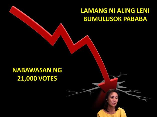 Leni votes going down